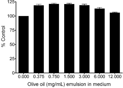 Effect of olive oil nanoemulsion on macrophage viability after 24 h incubation. CellTiter-Glo® luminescent (Promega) cell viability assay was performed according to manufacturer instructions. Error bars represent standard deviation of at least three independent samples.