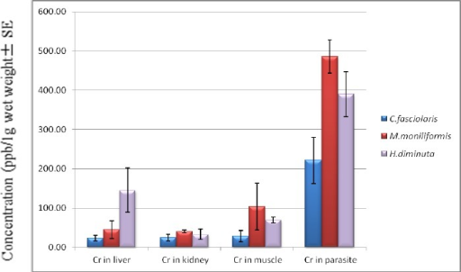 Mean concentrations of Chromium in 3 parasite species and in the host tissue. This figure shows the significant higher absorption of Cd in Moniliformis moniliformis, Hymenolepis diminuta and Cysticercus fasciolaris versus the host tissues
