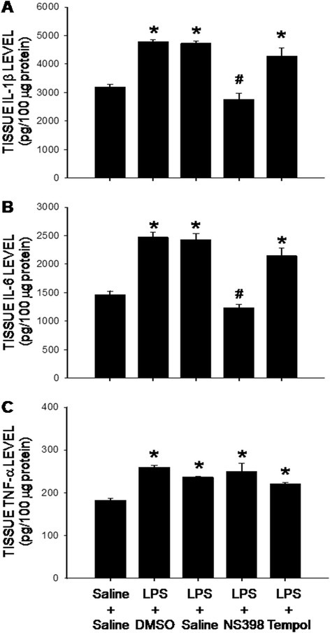 Intraperitoneal LPS infusion induces a COX-2-dependent neuroinflammation in the hippocampus. Tissue levels of IL-1β (a), IL-6 (b) and TNF-α (c) in hippocampus measured on 7 day after intraperitoneal infusion via an osmotic minipump of saline or LPS (2.5 mg/kg/day) for 7 days alone or with additional intracerebroventricular infusion of NS398 (5 μg/μl/h, dissolved in 1 % DMSO), tempol (2.5 μg/μl/h, dissolved in saline), or the corresponding vehicle. Values are mean ± SEM, n = 10–12 rats per group. *P <0.05 vs. saline-treated group; #P <0.05 vs. corresponding LPS-treated group in the post hoc Scheffé multiple-range test