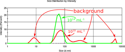 Intensity distribution plot of the 45 nm diameter nanoparticle standard at 1014 (green) and 1010 (red) mL−1 concentrations. It is apparent that at the lower concentration the scattered light intensity from other particles (e.g., impurities) becomes significant and the total light intensity needs to be corrected with the percentage stemming from the standards. At higher concentration however the peak of the standard particles is the dominant one and the total intensity of the scattered light can be used for calculation.
