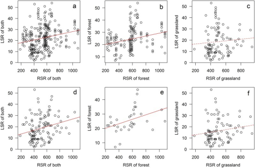 The linear relationships between LSR and RSR for forest and grassland plots pooled together (a & d) and for forest and grassland plots separately (b & e, c & f).Upper row (a, b & c) for plot level data and bottom row (d, e & f) for grid level data; grid level data were the dataset of average species richness of plots that were geographically located in the same grid cell; solid lines represented significant regressions (p < 0.05) and dashed lines were non-significant regressions (p > 0.05).