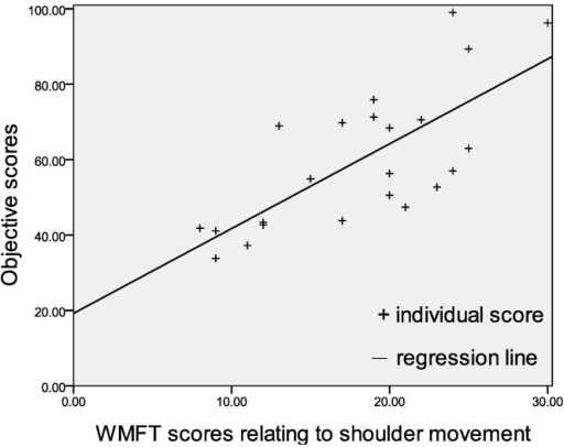 Linear regression between objective scores and WMFT scores relating to shoulder flexion.