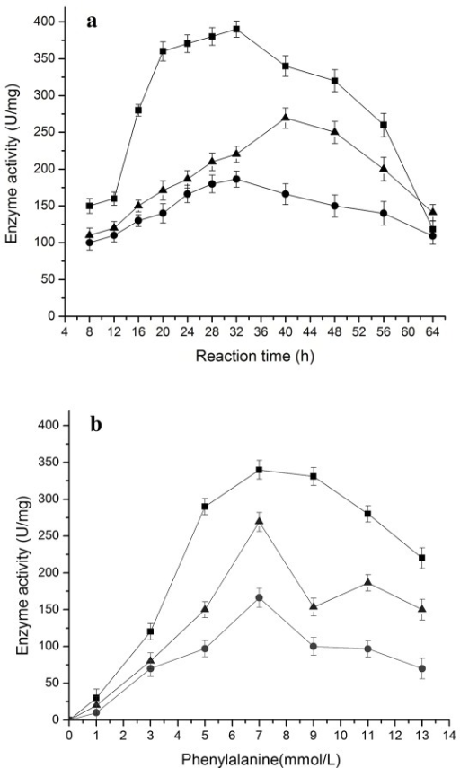 Change of enzyme activities during reaction in the resting cell system with phenylalanine as the substrate.The data were obtained at 7 mmol/L phenylalanine in a, and after 40 h in b. The signals in the figure indicate enzymes 4CL (triangle), C4H (circle), and PAL (square)