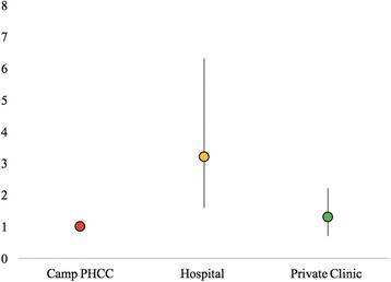 Odds ratios of taking medications as prescribed among those who had visited a hospital or private clinic compared to those who had visited the camp PHCC (with 95% CIs)