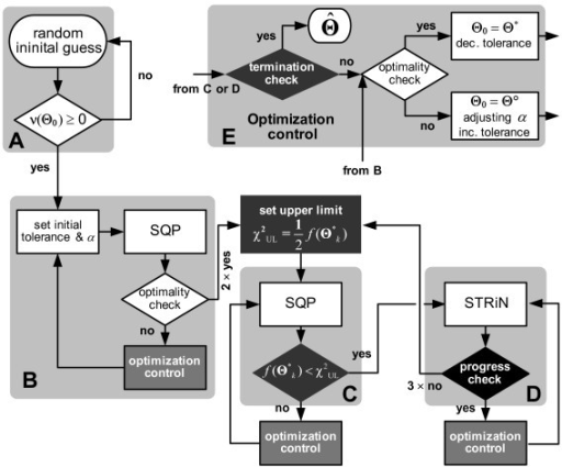 Developed hybrid optimization algorithm with tolerance adjustment consisting of the features: initialization within the feasible region (A); initial optimization using the SQP (B); interactive hybrid process using SQP (C); STRiN (D); and optimization control algorithm (E). f(Θ*k): objective function value at the current local minimizer Θ*k; χ2UL: upper limit of f(Θ*k) to invoke STRiN (if fΘ*k) <χ2UL; α: parameter scaling constant; Θ0: initial guess; Θ*: local minimizer from a successful sub-optimization; Θ°: iterate recorded for the smallest function value up to the current optimization trial; : ultimate minimizer.