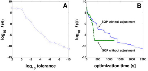Decrease of the objective function at each termination of SQP sub-optimization using tolerance adjustment (A) and its comparison with SQP carried out at a constant tolerance during optimization (B).