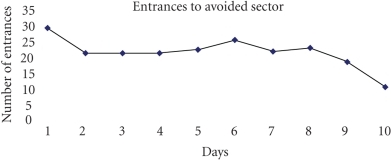 Number of entrances to avoided sector during ten experimental days. Themain differences are between 1-th a 2-th days andbetween 10-th and first days, when character of moving arena had changed.