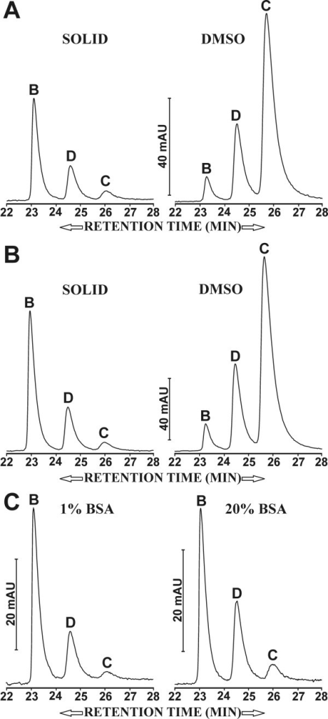 Elution profiles of curcuminoids separated by reversed phase chromatography. A) 30 mg of solid (left profile) curcuminoids or 10 μl of 500 mM DMSO-dissolved (right profile) curcuminoids solubilized in 1 ml of FCS. B) 30 mg of solid (left profile) curcuminoids or 10 μl of 500 mM DMSO-dissolved (right profile) curcuminoids solubilized in 1 ml of 5% BSA. C) 30 mg of solid curcuminoids solubilized in 1 ml of 1% BSA (left profile) or 20% BSA (right profile). Vertical bars represent mAUs and individual curcuminoids are designated as described in Fig. 1C.