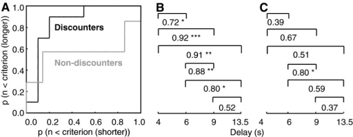 BOLD signal discrimination between discounted reward values. A: analysis using receiver operator characteristics (ROC) comparing BOLD responses to stimuli predicting shorter versus longer delays. Curves plot cumulative probabilities of participants showing peak responses that exceed the criterion threshold with longer delays against probabilities with shorter delays. The ROC curve for the seven participants showing strong behavioral discounting was above the diagonal, indicating higher probabilities for shorter compared with longer delays and thus good discrimination (ROC = 0.85; P < 0.01 permutation test), whereas the ROC curve for the 7 nondiscounters approached the diagonal indicating poor discrimination (ROC = 0.57; P = 0.32). Data were averaged across fixed and adjusted ITI schedules and across all 6 possible comparisons (4 vs. 6, 9, and 13.5 s, 6 vs. 9 and 13.5 s, and 9 vs. 13.5 s delays; see Fig. 1B for separate ITI schedules). Measures were from peak voxel of circled area shown in Fig. 3A. B and C: numeric ROC values (area under the curve) for participants showing behavioral discounting (B) and absence of discounting (C). ***P < 0.001, **P < 0.01, *P < 0.05; permutation test. Values <0.5 derive from higher responses to longer compared with shorter delays and were rectified on 0.5 for statistical comparison between discounters and nondiscounters (P = 0.03; Wilcoxon test). ROC analysis comparing discounters vs. nondiscounters resulted in ROC values of 0.743 (4 s), 0.307 (6 s), 0.393 (9 s), 0.300 (13.5 s).