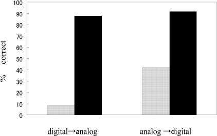 Results of the clock task. For both digital-to-analog and analog-to-digital tasks, performance under the A condition (filled columns) was significantly better than under the E condition (open columns). A, approximate; E, exact.