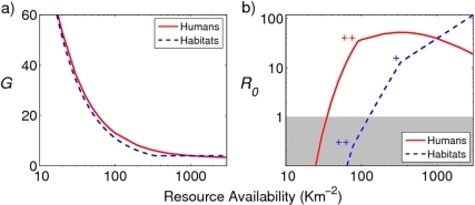 "Resource availability influences the a) mosquito gonotrophic cycle, 'G', and b) R0 of malaria.Mosquito resources consist of human blood meals and larval habitats. Availability of the unvaried resource was maintained at 1,000 per sq Km. ""+"" denotes the point at which the delay in locating oviposition sites equals the embryogenesis duration, and ""++"" denotes the point at which the gonotrophic cycle duration equals the extrinsic incubation period of malaria. The gray area highlights the region of R0<1, where malaria fails to persist. Results for mosquitoes with a searching ability of 1,000 sq m per day are shown."