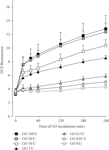 Induction of oxidative stress in confluent hTECs by incubation with GO (0 to 100 IU/mL) during 0 to 240 minutes. By measuring DCF fluorescence, a concentration-dependent accumulation of ROS was observed during the time.