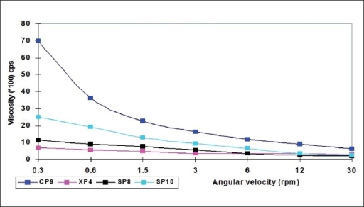 Comparative rheological profile of the selected formulations at pH 5.0 and 25°C