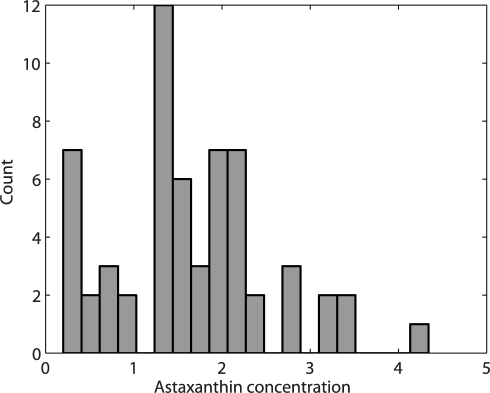 Distribution of measured astaxanthin.A histogram of the reference data shows the sample count as a function of g astaxanthin per fish, revealing a high number of observations around 2g.