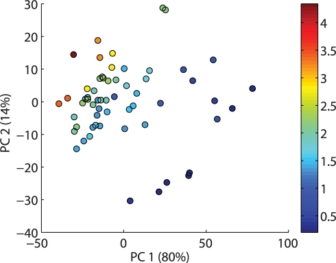 Directions of maximum variation in the autoscaled meanspectra.A scoreplot for a principal component analysis of the 19 dimensional mean spectra shows a definite trend in the the data along the first principal component which accounts for 80% of the variation in the dataset. The second principal component on the y axis accounts for a total of 14%. Each label in the plot represents a multispectral image of a trout fillet, and the number is the concentration in the corresponding fillet in g.