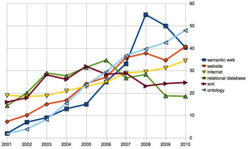 "Number of papers in Pubmed which contain the keyword ""Semantic Web"", and related keywords, published during the years 2001-2010. Numbers of papers in Pubmed from 2001 to 2010 which contain in the title or abstract the keywords ""Semantic Web"", ""Website"", ""Internet"", ""Relational database"", ""XML"", ""Ontology"". The number of papers for 2010 is linearly extrapolated from the total number of papers published until November 2010. The numbers reported are first normalized by the total number of papers published in Pubmed per year (multiplied by a factor of 105 for readability). They are then divided by the following ratio: (total numbers of papers published in category X between 2001-2010)/(total numbers of papers published in category ""Semantic Web"" between 2001-2010)"