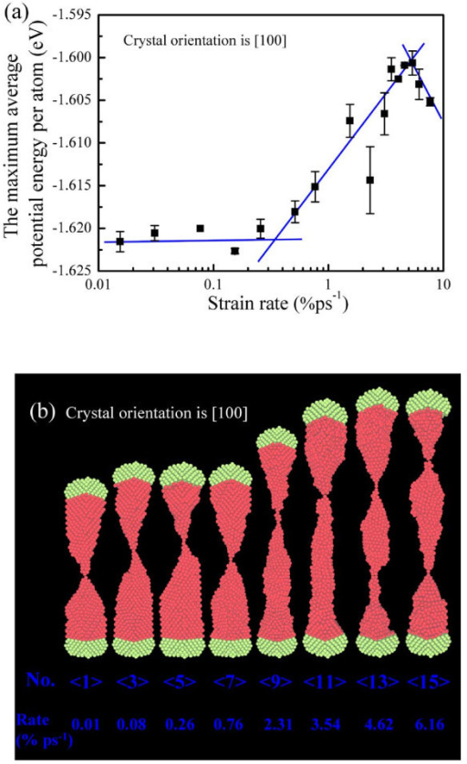 The potential energy and corresponding deformation of the [100] single-crystal copper nanowire. (a) The maximum average potential energy per atom of the [100] nanowire plotted against strain rates, (b) the representative snapshots of the [100] copper nanowire.