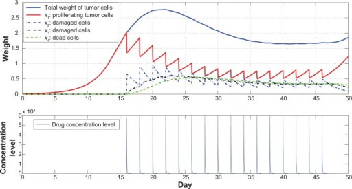 The tumor growth data from a typical run for the case of taking double dosage every two days from day 16 today 47.