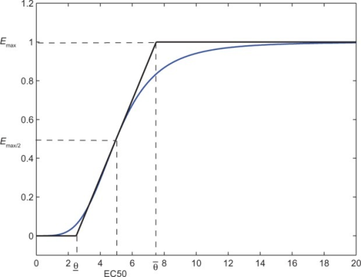 Sigmoidal Emax model (m = 4), and approximation by our PD model.