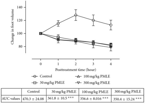 Effect of ethanol leaf extract (PMLE) of P. macrocarpa (30–300 mg/kg) on carrageenan-induced paw oedema. Values are expressed as mean ± SEM (N = 5), significantly different from control. **P < 0.05, **P < 0.01, and ***P < 0.001. Control is the untreated birds.