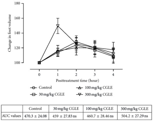 Effects of ethanol leaf extract (CGLE) of C. gigantea (30–300 mg/kg) on carrageenan-induced paw oedema. Values are expressed as mean ± SEM (N = 5), significantly different from control. *P < 0.05. Control is the untreated birds.