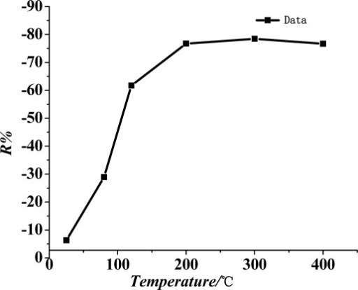 Sensitivity of the TiO2 nanotube array sensor at different working temperatures.