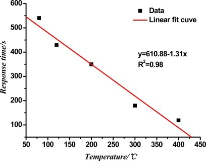 Response time of the TiO2 nanotube array sensor at different working temperatures.