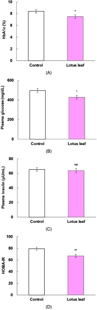 the hypoglycemic effect of sweetsop leaves 274 postprandial hypoglycemic effect of mulberry leaf fig 1 effects of mle on postprandial blood glucose responses in gk rats (a) and their counterpart wistar (b) rats (n=5 each group)the animals received orally administered maltose (2 g/kg body weight) with or withou t mle (375 g/kg.