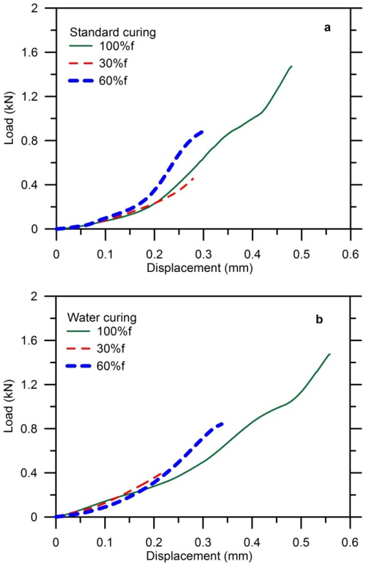 Load-displacement curves for blank cement paste during pre-damage: (a) standard curing (b) water curing.