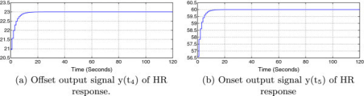 Simulation results of PI control system outputs. Offset output signal y(t4) of HR response (a) and onset output signal y(t5) of HR response (b).