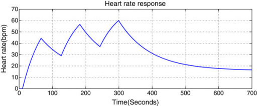 Continuous interval training HR response simulation from the controller.