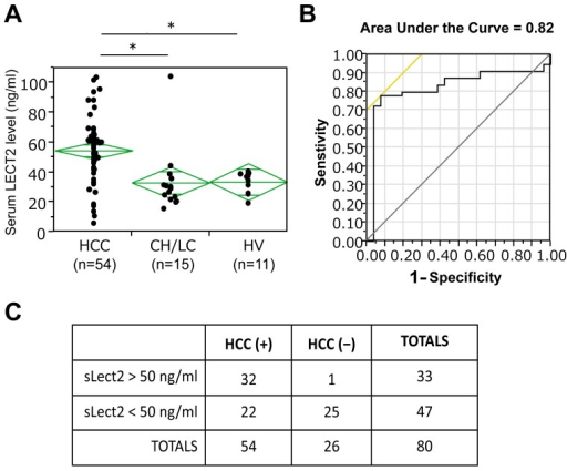 The role of serum LECT2 level as a diagnostic biomarker in HCC.A. Serum LECT2 levels in all HCC patients as compared to patients with chronic liver fibrosis (CH/LC), and healthy volunteer (HV) as assessed by ELISA. (*p<0.01). B. ROC analysis for the utility of LECT2 as a diagnostic marker of HCC with AUC = 0.82. C. Fisher's Exact test shows that based on the cut-off value of serum LECT2 level at 50 ng/mL, sensitivity, specificity, positive predictive value, negative predictive value for the diagnosis of HCC were 59.3%, 96.1%, 97.0%, and 53.2%, respectively.