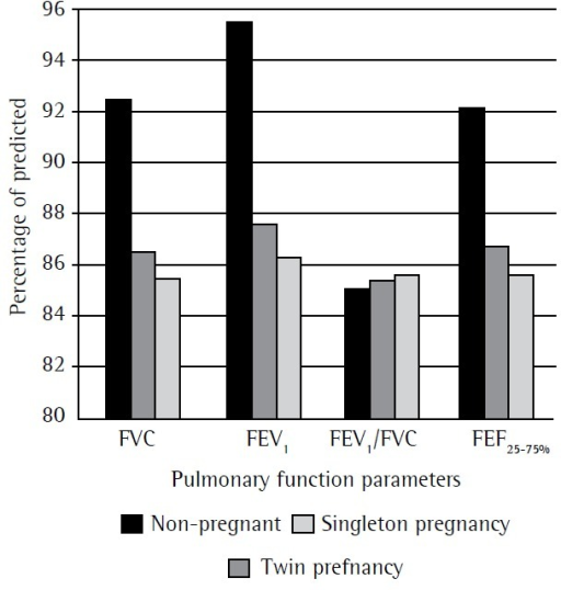 Comparison of pulmonary function parameters among the three groupsevaluated.