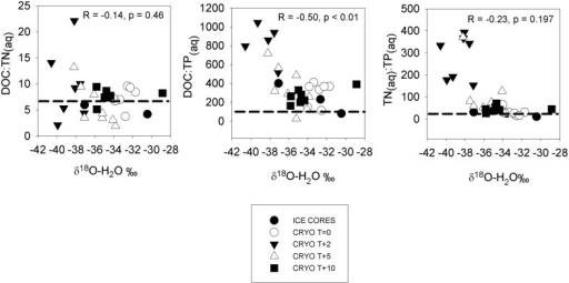 Dissolved nutrient ratios in ice cores and cryoconite hole waters vs. δ18O-H2O (a measure of the % ice melt). Dotted horizontal lines show the Redfield ratios. Statistics refer to Pearson correlation coefficients.