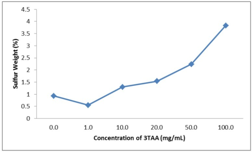 Change in sulfur weight percent at 100× magnification using energy dispersive spectroscopy (EDS) based on increasing 3TAA concentrations. The overall trend shows the sulfur weight percentage increasing as the concentration of 3TAA increases in the sample, starting at 1 mg/mL.