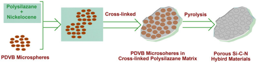 Schematic illustration of preparation of hierarchically porous silicon–carbon–nitrogen hybrid materials from a pyrolysis of polysilazane and nickelocene by using polydivinylbenzene (PDVB) microspheres.