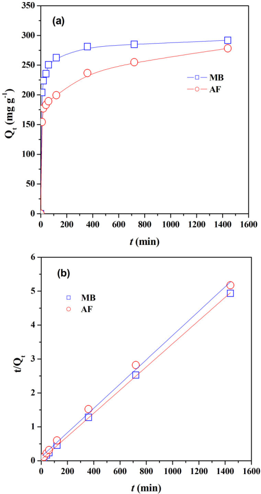 (a) Adsorption kinetics curves and (b) pseudo-second-order kinetic plots for the adsorption of two dyes on C1 (initial concentration: 200 mg L−1 for MB and AF, dosage of C1: 666 mg L−1).