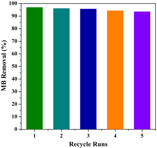 Removal percentages of MB in five recycle runs using regenerated C1 (initial concentration: 200 mg·L−1).