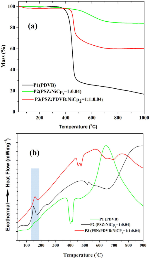 Thermograms of P1 (pure sacrificial filler), P2 (NiCp2 containing polysilazane), and P3 (polysilazane containing NiCp2 and sacrificial filler) obtained from simultaneous analysis by TGA/DSC under an argon atmosphere at a scanning rate of 10 K min−1, (a) TGA curves, (b) DSC curves.