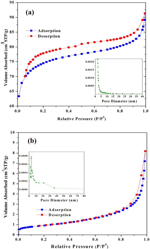 Nitrogen adsorption–desorption isotherms and the corresponding pore size distribution (PSD) calculated using adsorption branch of the BJH algorithm for (a) C1 and (b) C2.
