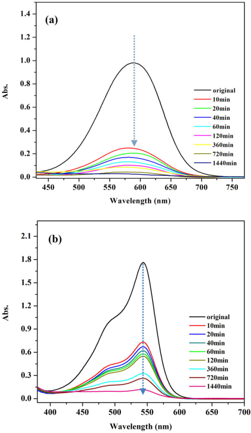 The temporal evolution of UV spectral of two dye solution in the presence of Si–C–N porous material (a) MB (b) AF.