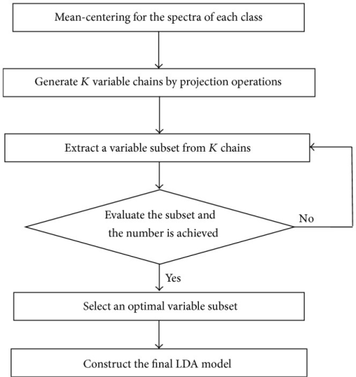 The flowchart of the SPA-LDA algorithm.