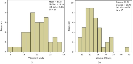 Histograms showing the distribution of plasma 25(OH)D levels (ng/mL) in NF1 patients (a) and controls (b).