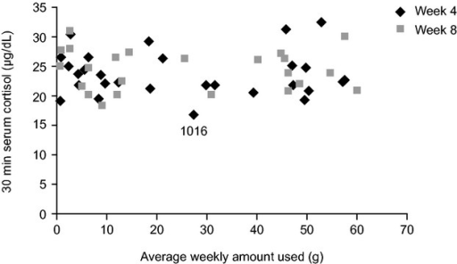 Serum cortisol concentration 30 minutes after adrenocorticotropic hormone challenge at weeks 4 and 8 according to the average weekly amount of study drug used during the first 4 and 8 weeks. The single patient (patient 1016) with a cortisol concentration below the defined cutoff level for a normal response is indicated in the figure.