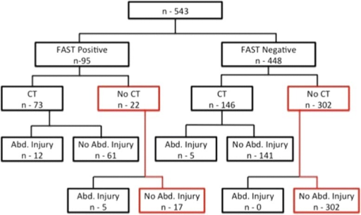 The detection of intra-abdominal injuries in children, according to FAST and CT results