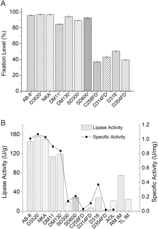 Carrier screening for immobilization of AOL: (a) Fixation level, (b) Lipase activity and specific activity of lipase in the acidolysis reaction for C52 synthesis from palm stearin and OA.