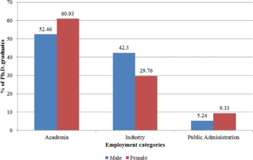 Employment after graduation, by gender.Employment category distribution of male (blue) and female (red) Ph.D. graduates.