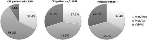 Distribution of variants for COMT rs4680 in 34 CFS patients with RRTI and 40 CFS patients without RRTI. As control 68 non-CFS patients with RRTI were analysed. Statistic analysis was performed with two-tailed Chi-Square/Fisher's exact test with *p < 0.05 between the variant Met/Met and Met/Val, and the major variant Val/Val.
