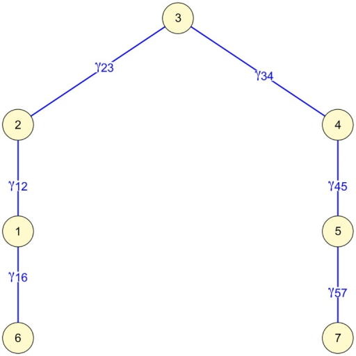 Exemplary network with path from node 1 to 5, showing partial covariances γij.
