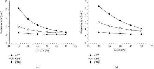 Plots of the retention time versus methanol or acetonitrile percentage in the mobile phase of ALT, CDB, and CDZ.